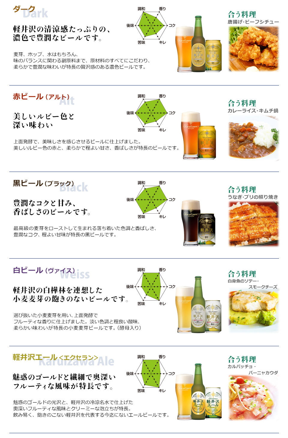 THE軽井沢ビール味わいチャートマップ